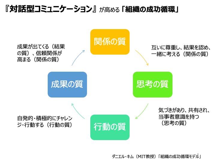 組織の成功循環